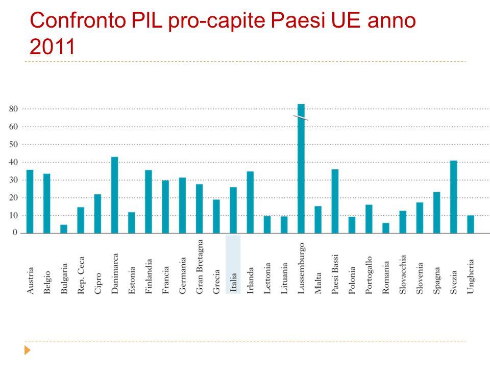 Confronto PlL pro-capite Paesi UE anno 2011