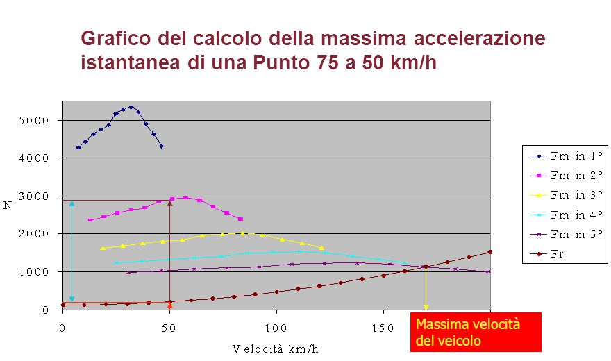 Grafico del calcolo della massima accelerazione istantanea di una Punto 75 a 50 km/h