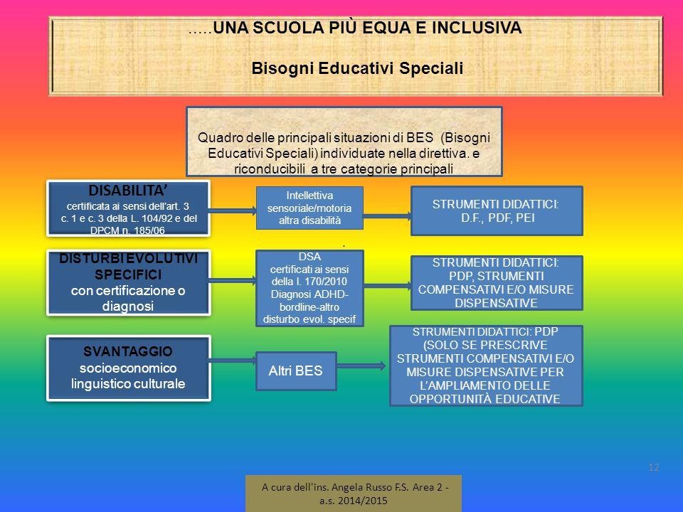 .....UNA SCUOLA PIÙ EQUA E INCLUSIVA Bisogni Educativi Speciali