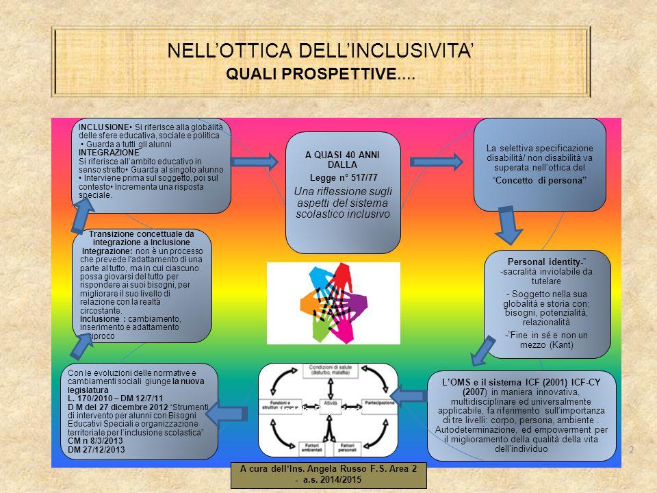 NELL'OTTICA DELL'INCLUSIVITA' QUALI PROSPETTIVE....