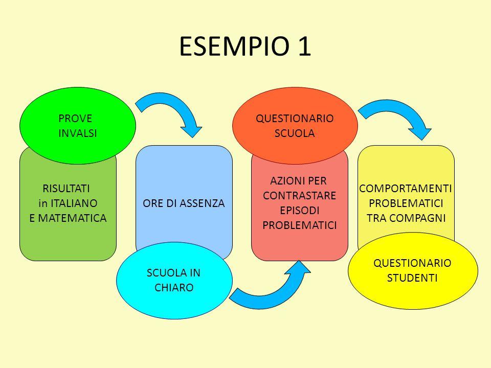 ESEMPIO 1 PROVE INVALSI QUESTIONARIO SCUOLA RISULTATI in ITALIANO
