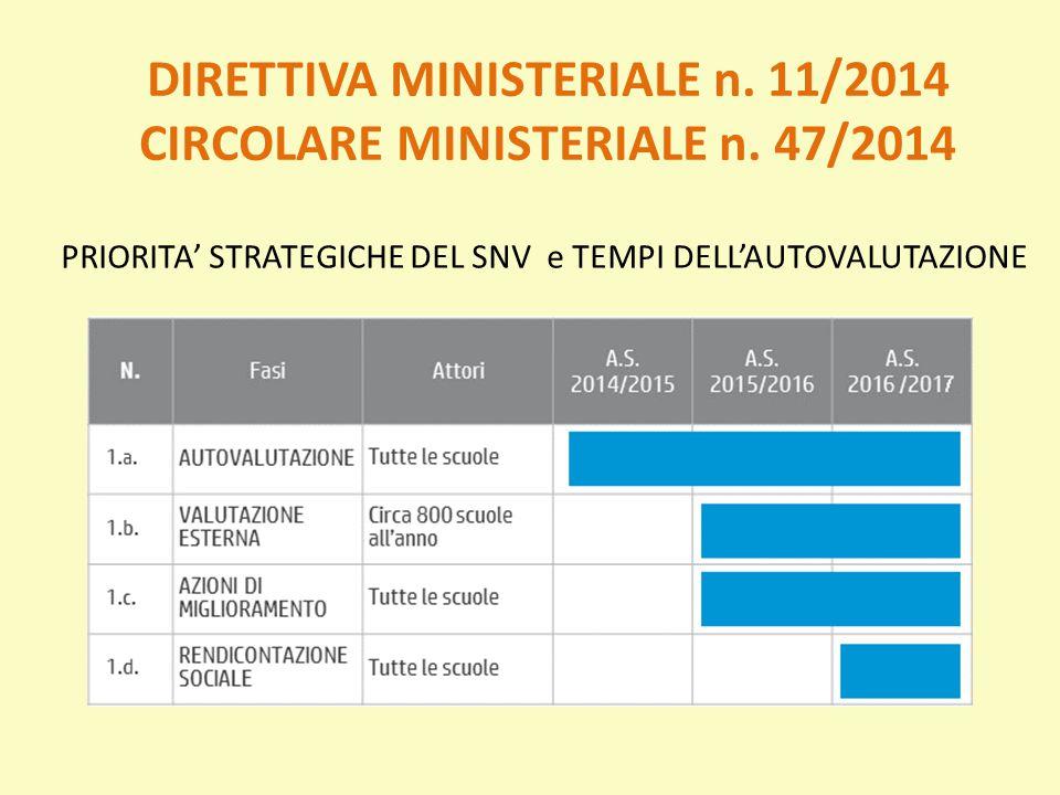 DIRETTIVA MINISTERIALE n. 11/2014 CIRCOLARE MINISTERIALE n. 47/2014
