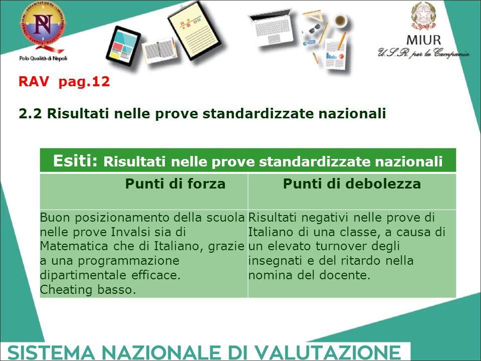 Esiti: Risultati nelle prove standardizzate nazionali