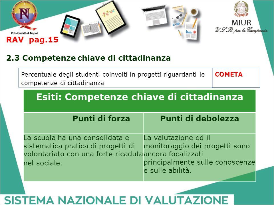 Esiti: Competenze chiave di cittadinanza