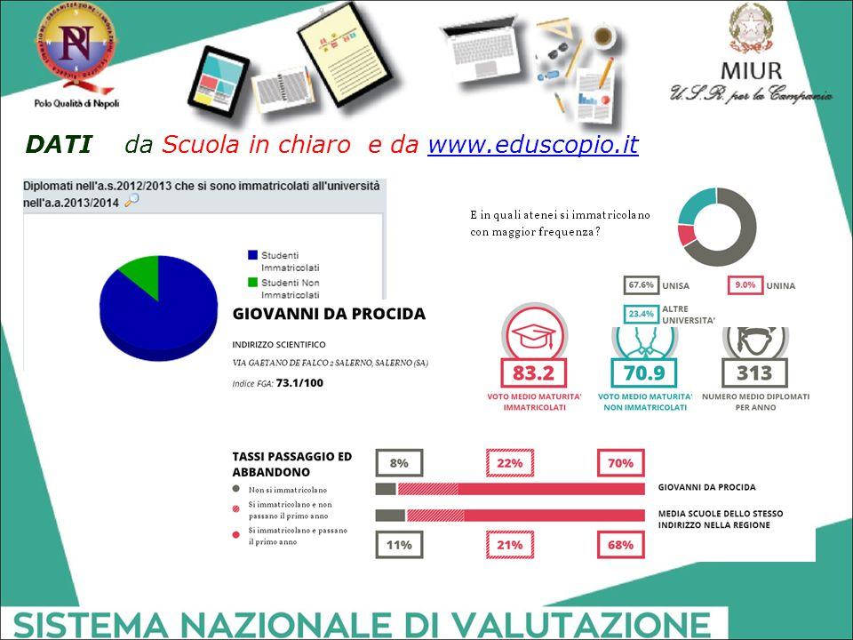 DATI da Scuola in chiaro e da www.eduscopio.it