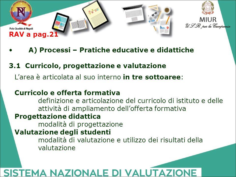RAV a pag.21 A) Processi – Pratiche educative e didattiche. 3.1 Curricolo, progettazione e valutazione.