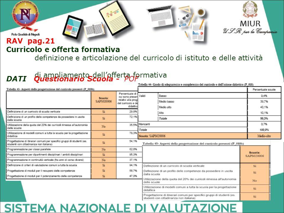 RAV pag.21 Curricolo e offerta formativa.