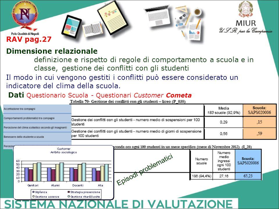 RAV pag.27 Dimensione relazionale. definizione e rispetto di regole di comportamento a scuola e in classe, gestione dei conflitti con gli studenti.