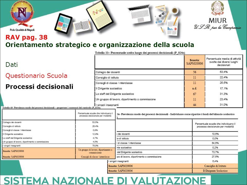 RAV pag. 38 Orientamento strategico e organizzazione della scuola.