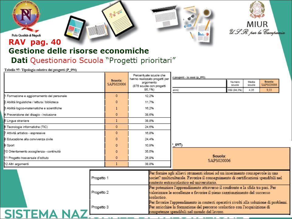 RAV pag. 40 Gestione delle risorse economiche Dati Questionario Scuola Progetti prioritari
