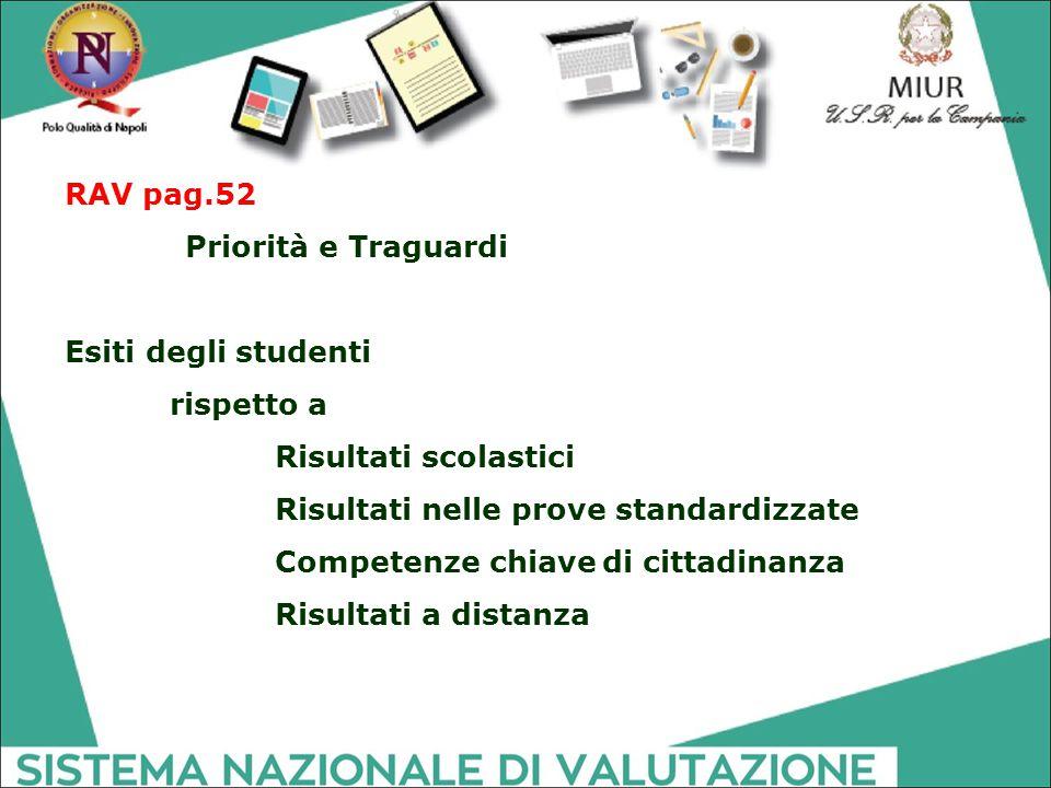 RAV pag.52 Priorità e Traguardi. Esiti degli studenti. rispetto a. Risultati scolastici. Risultati nelle prove standardizzate.