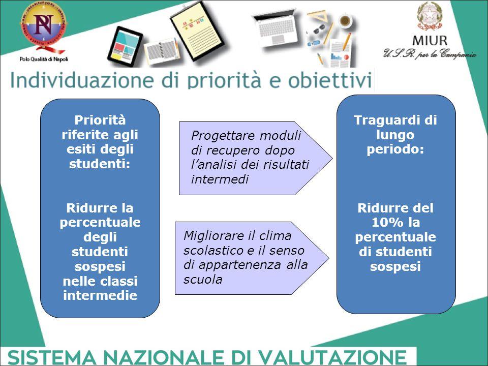 Priorità riferite agli esiti degli studenti:
