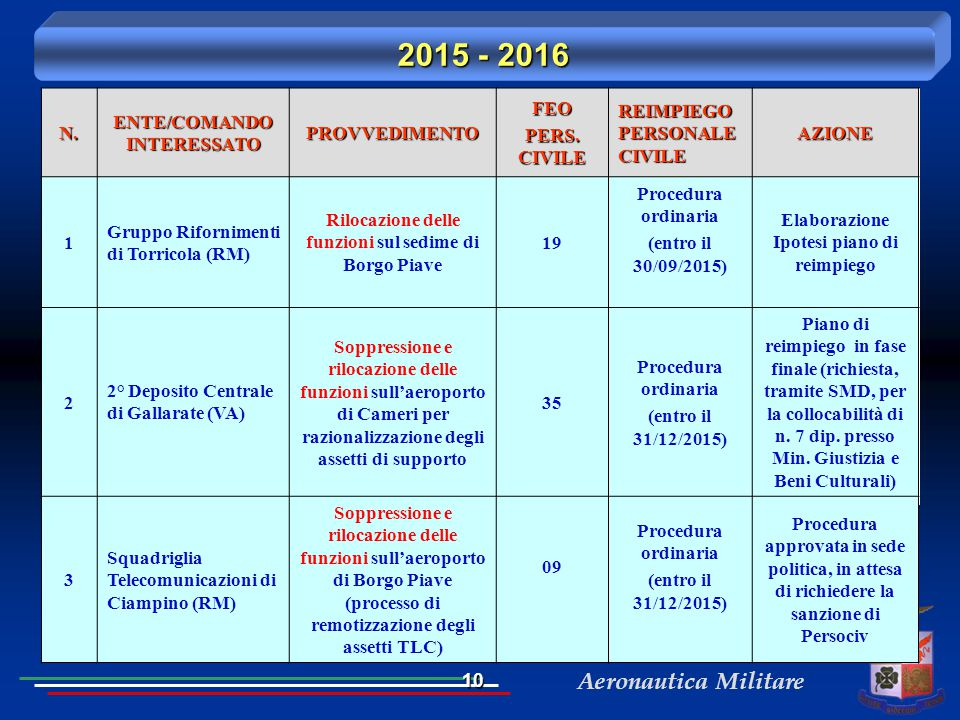 2015 - 2016 N. ENTE/COMANDO INTERESSATO PROVVEDIMENTO FEO PERS. CIVILE