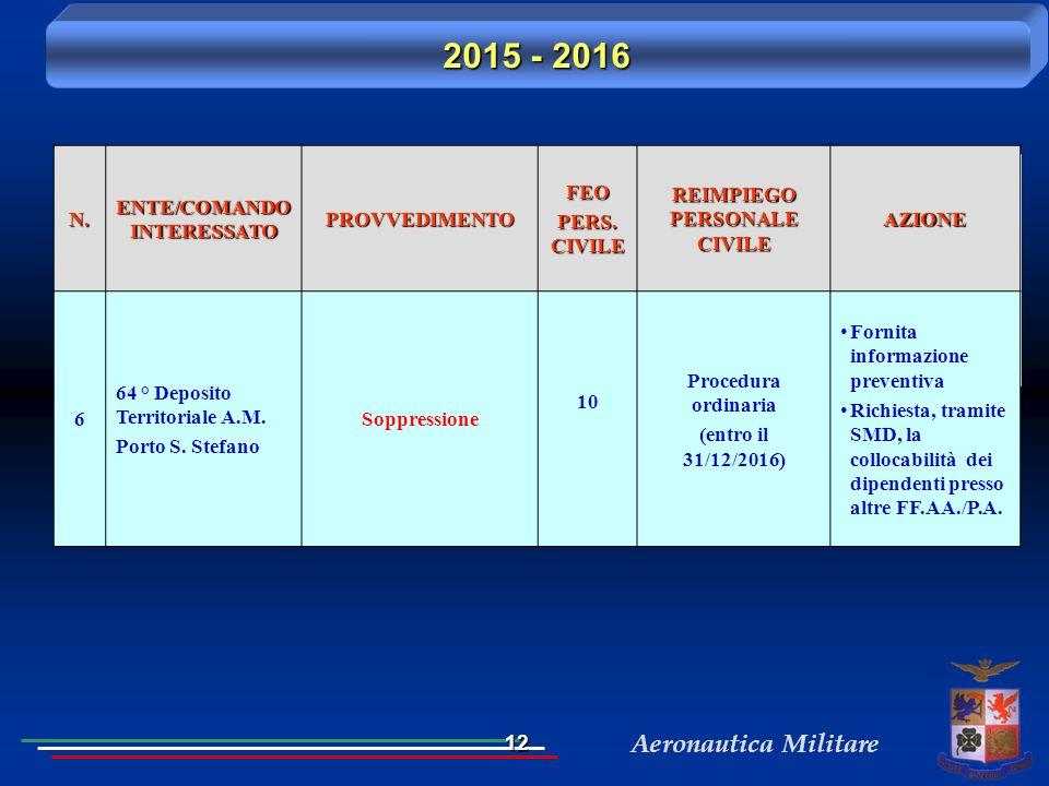 ENTE/COMANDO INTERESSATO REIMPIEGO PERSONALE CIVILE