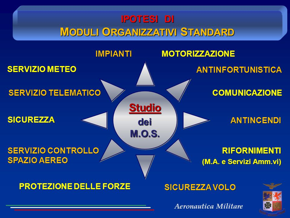 IPOTESI DI MODULI ORGANIZZATIVI STANDARD PROTEZIONE DELLE FORZE