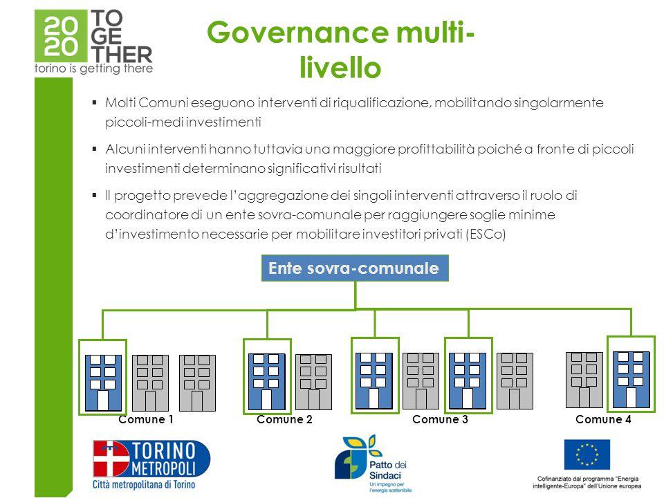 Governance multi-livello