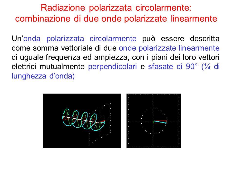 Radiazione polarizzata circolarmente: combinazione di due onde polarizzate linearmente
