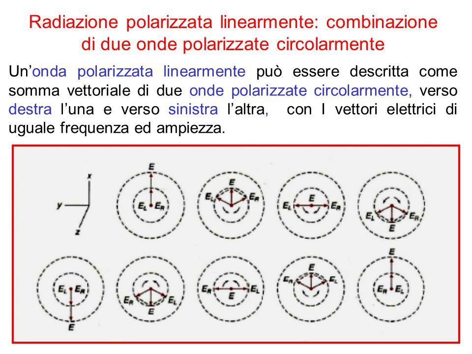 Radiazione polarizzata linearmente: combinazione di due onde polarizzate circolarmente