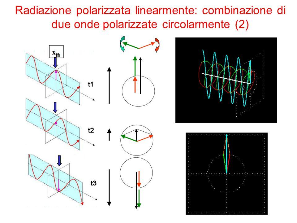 Radiazione polarizzata linearmente: combinazione di due onde polarizzate circolarmente (2)