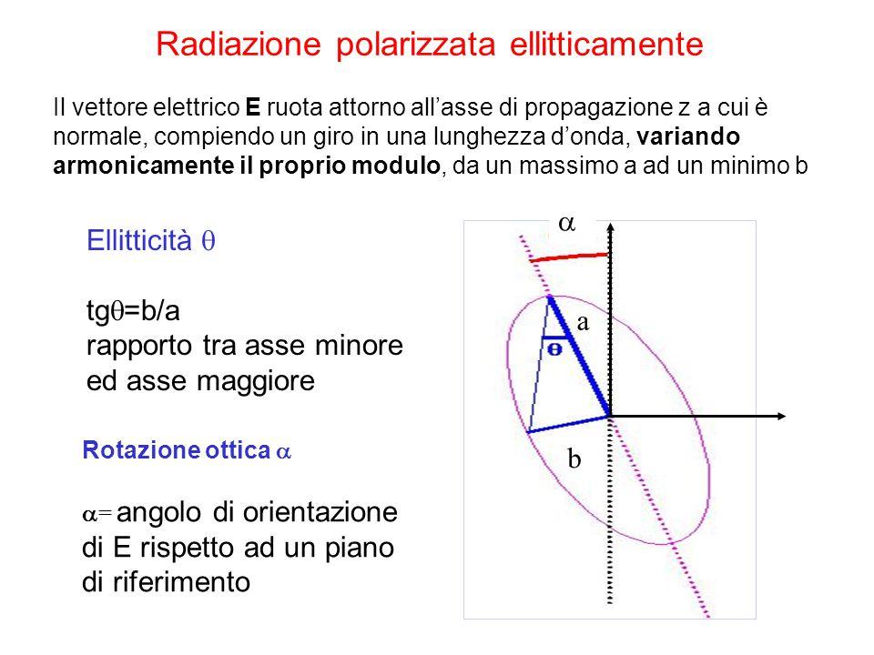Radiazione polarizzata ellitticamente