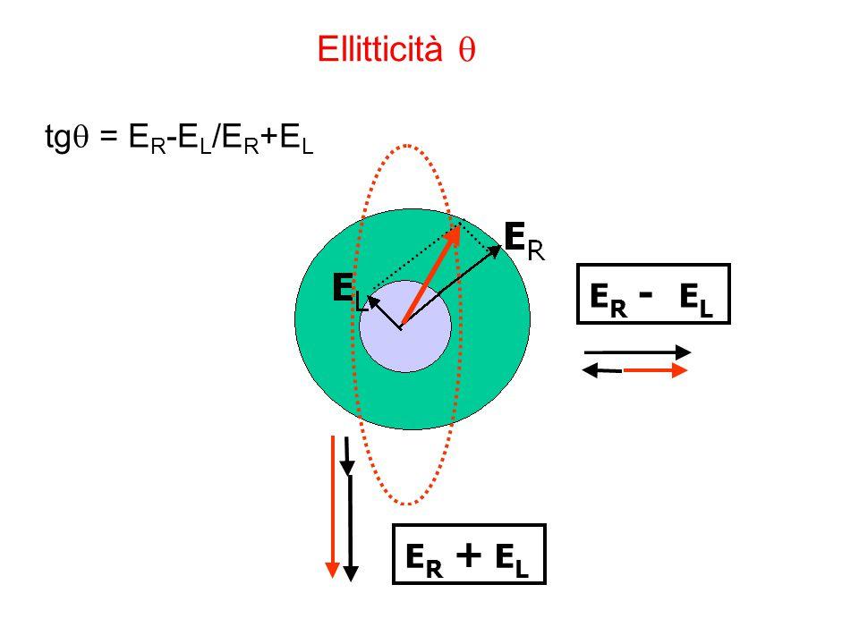 Ellitticità  tg = ER-EL/ER+EL E R - L E R + L