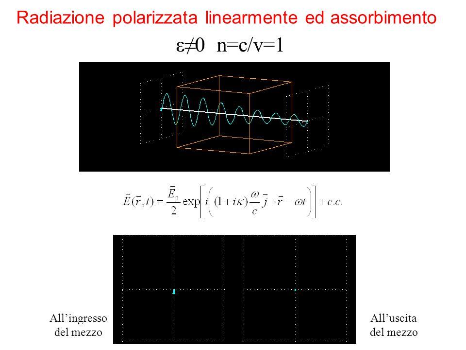 ε≠0 n=c/v=1 Radiazione polarizzata linearmente ed assorbimento