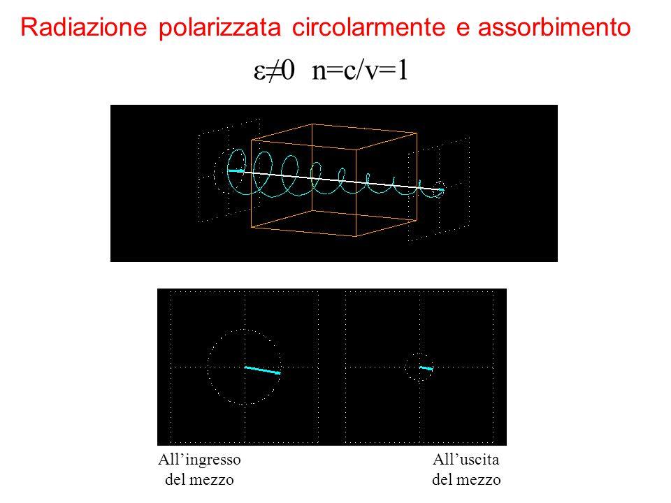 ε≠0 n=c/v=1 Radiazione polarizzata circolarmente e assorbimento