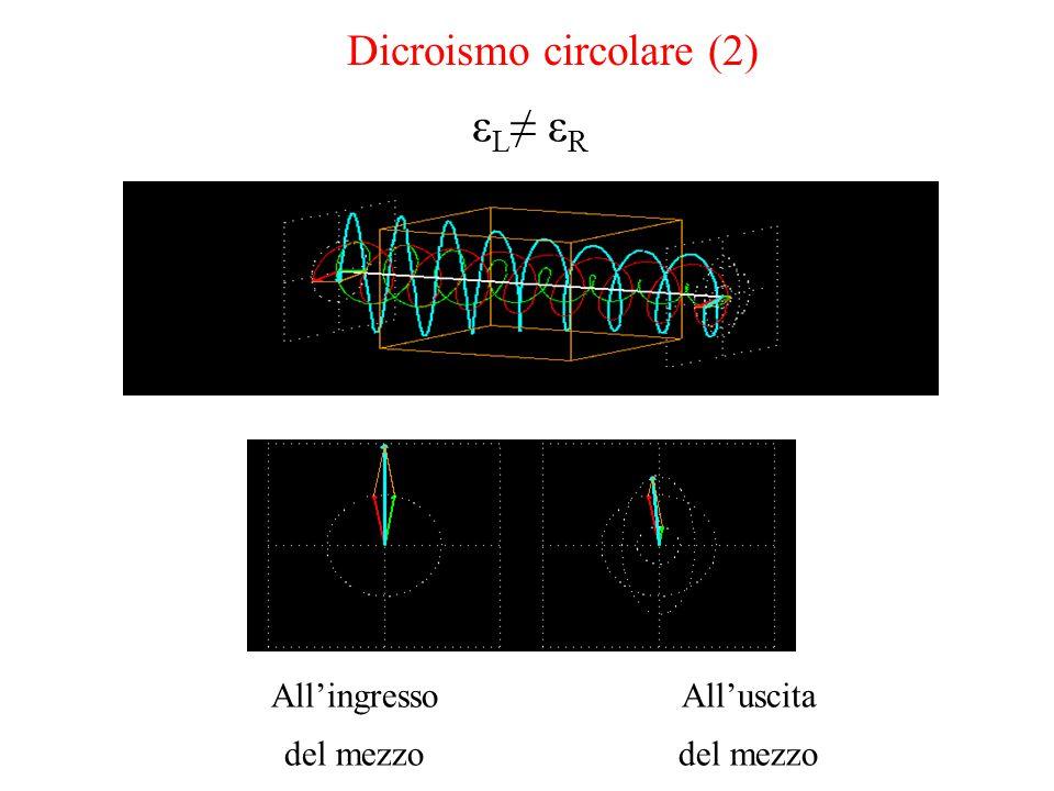 εL≠ εR Dicroismo circolare (2) All'ingresso del mezzo All'uscita