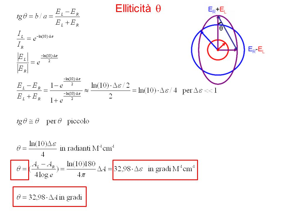 Elliticità  When ER equals EL (when there is no difference in the absorbance.