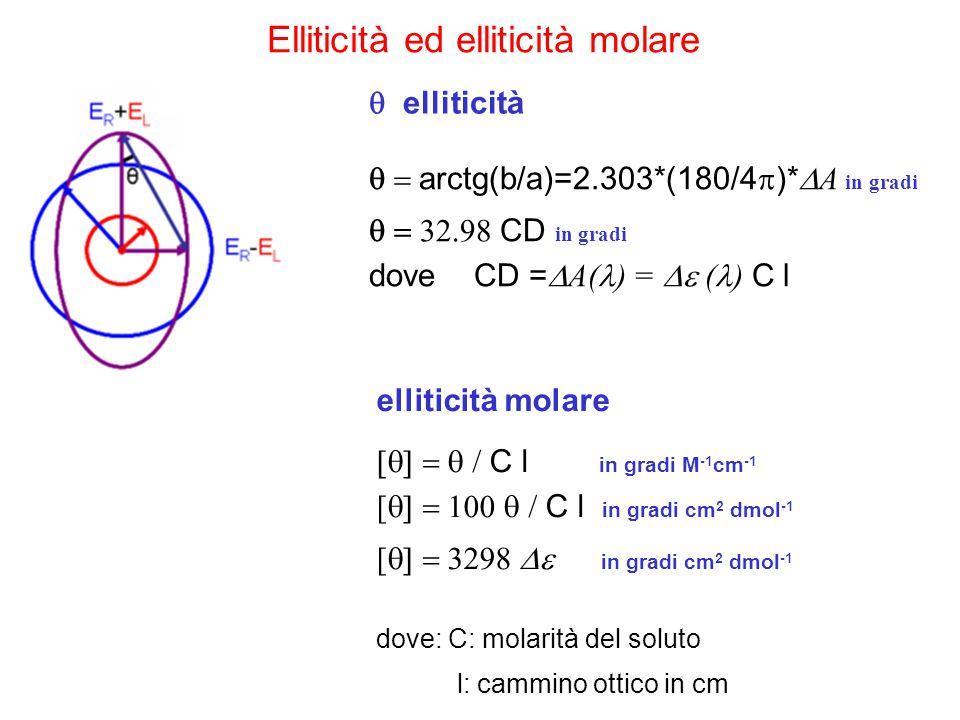 Elliticità ed elliticità molare