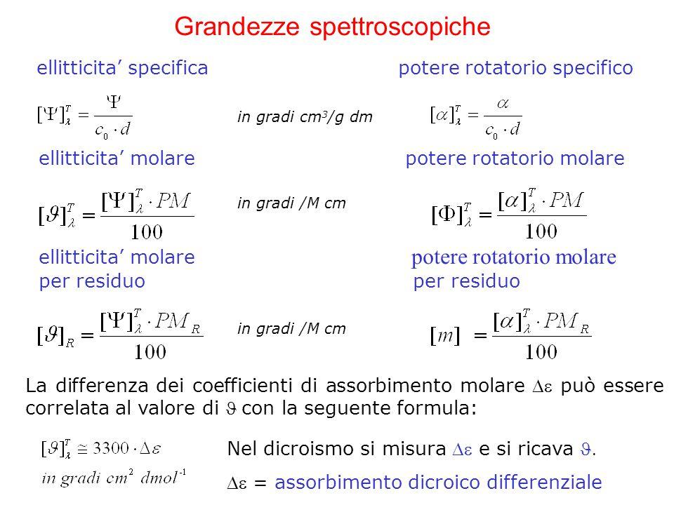Grandezze spettroscopiche