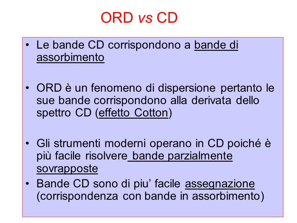 ORD vs CD Le bande CD corrispondono a bande di assorbimento