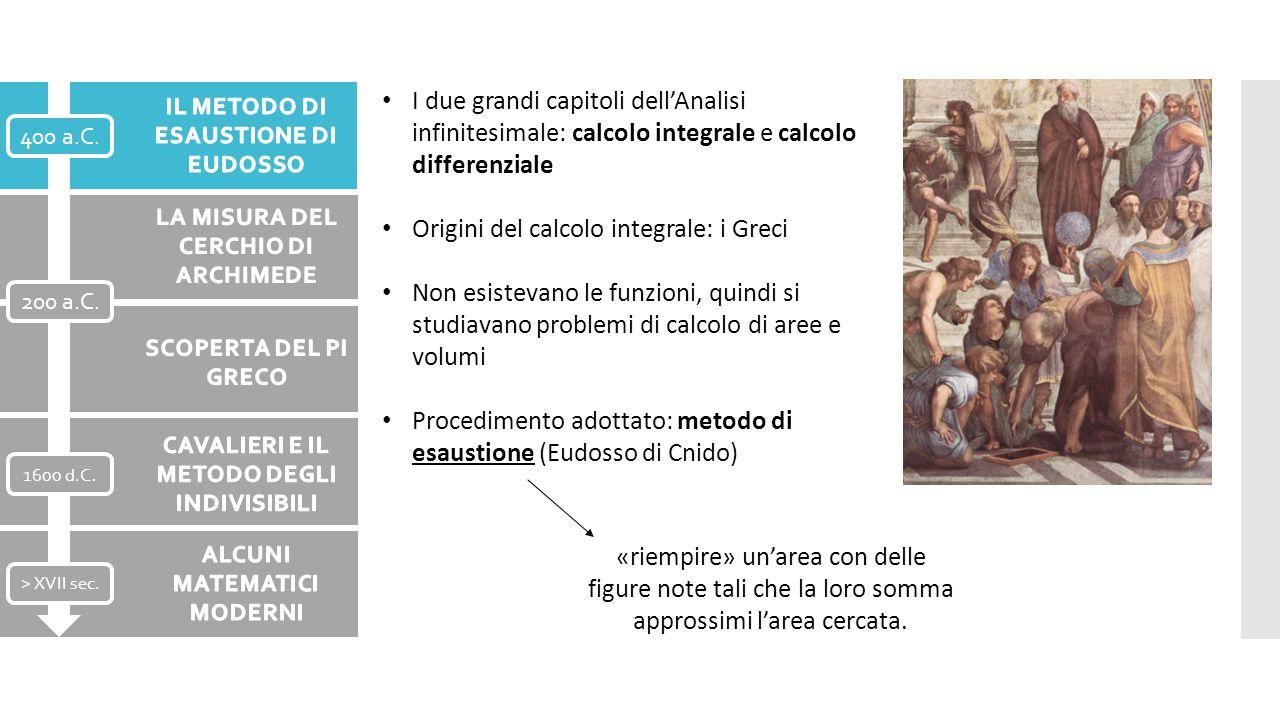 Origini del calcolo integrale: i Greci