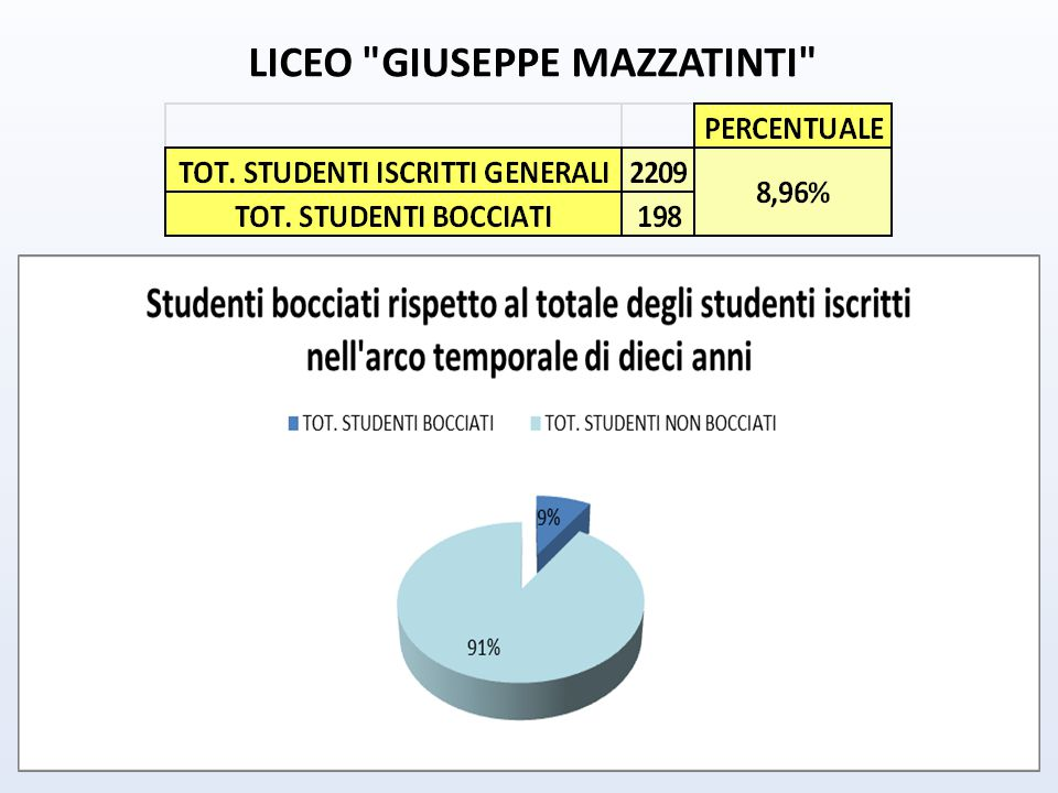 LICEO GIUSEPPE MAZZATINTI