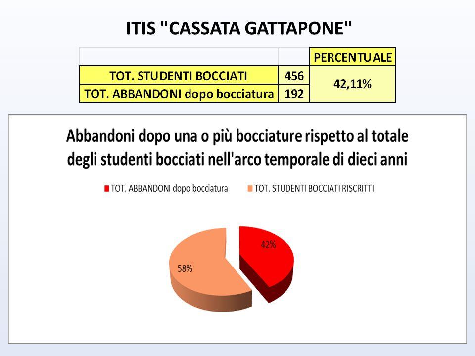 ITIS CASSATA GATTAPONE