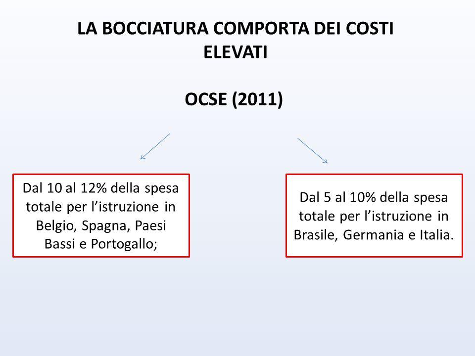 LA BOCCIATURA COMPORTA DEI COSTI ELEVATI
