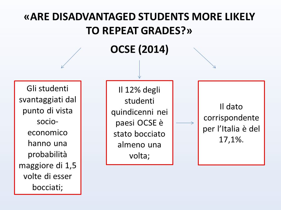 «ARE DISADVANTAGED STUDENTS MORE LIKELY TO REPEAT GRADES »