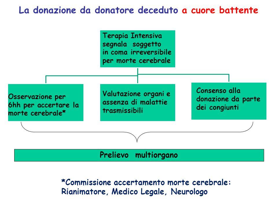 La donazione da donatore deceduto a cuore battente