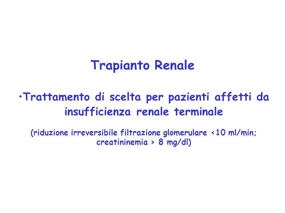 Trapianto Renale Trattamento di scelta per pazienti affetti da insufficienza renale terminale.