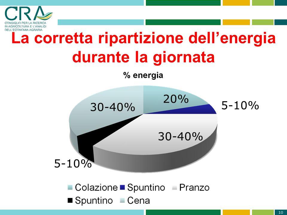 La corretta ripartizione dell'energia durante la giornata