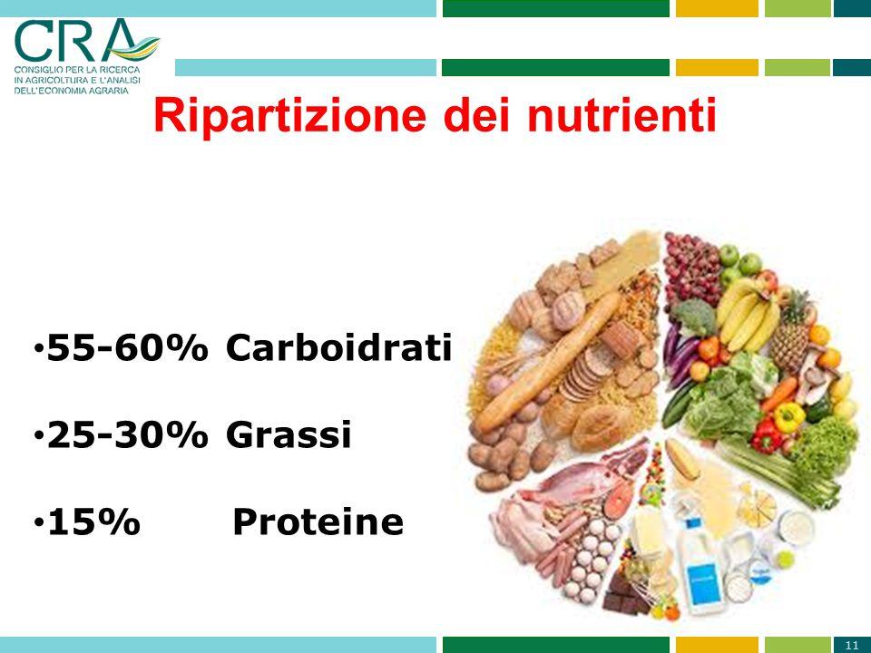 Ripartizione dei nutrienti