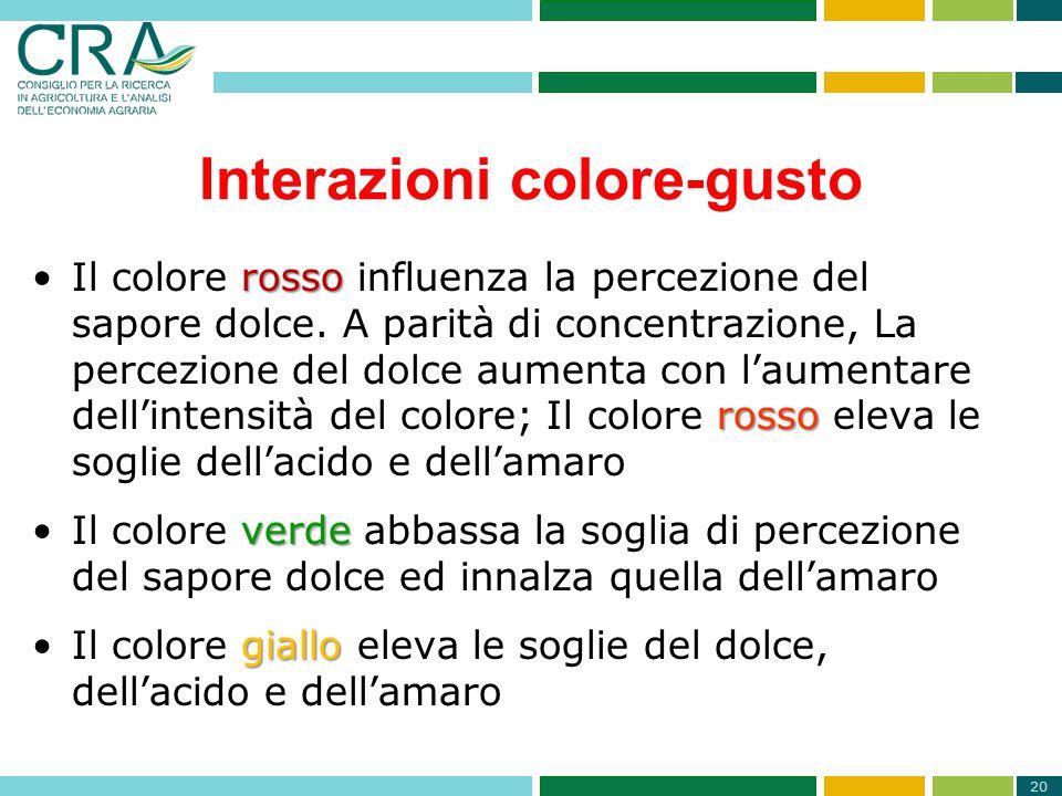 Interazioni colore-gusto