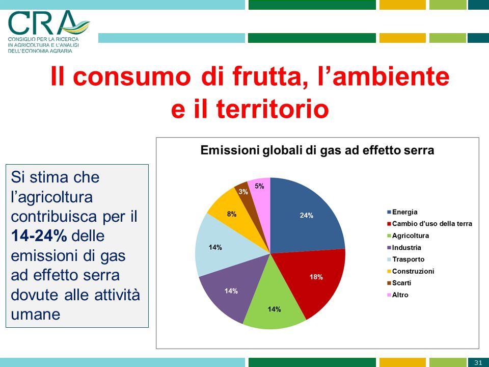 Il consumo di frutta, l'ambiente
