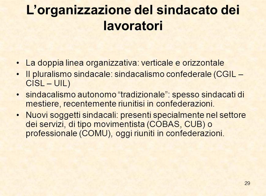 L'organizzazione del sindacato dei lavoratori