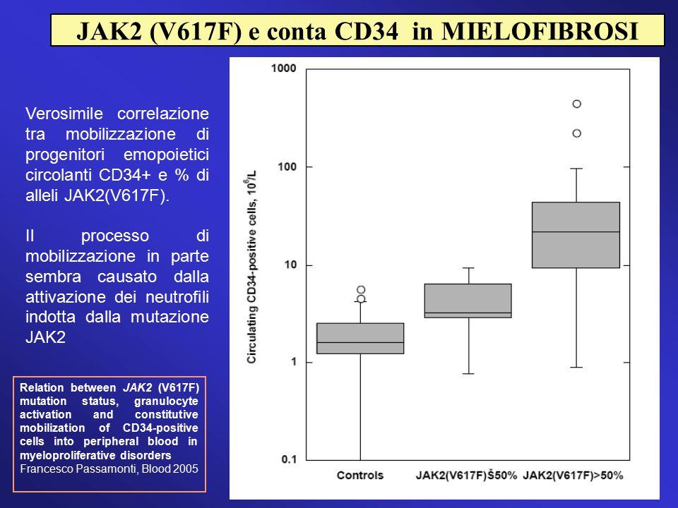 JAK2 (V617F) e conta CD34 in MIELOFIBROSI