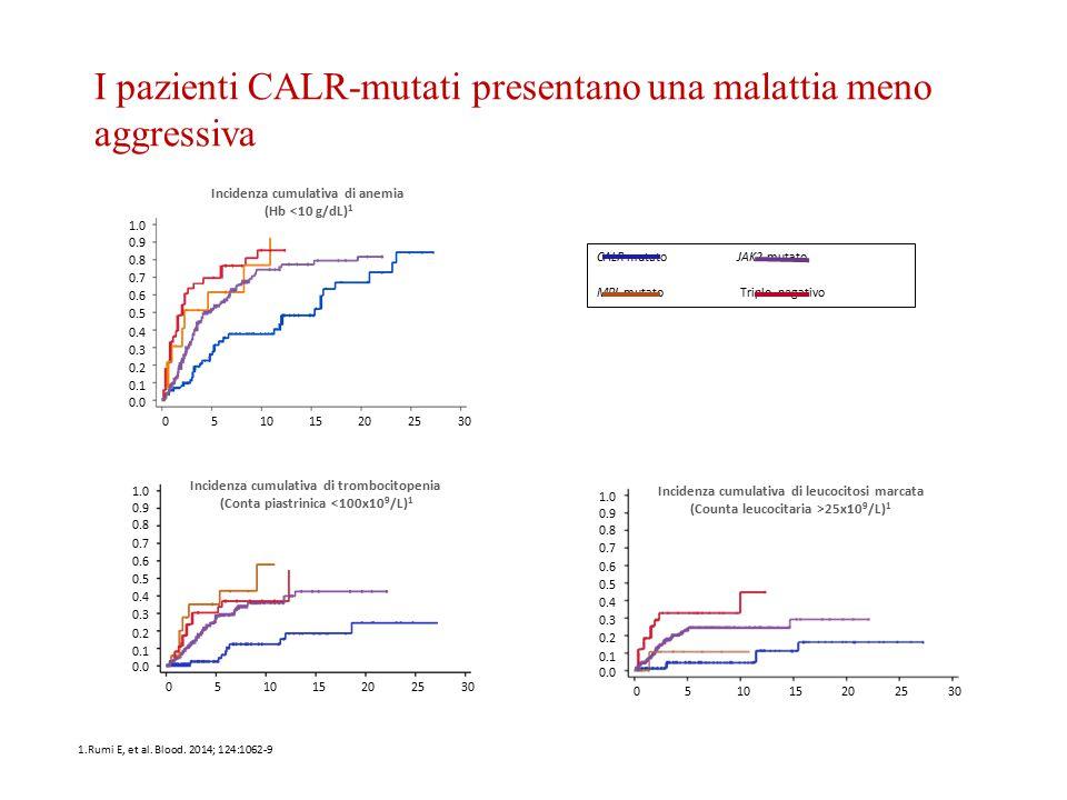 Incidenza cumulativa di anemia (Hb <10 g/dL)1