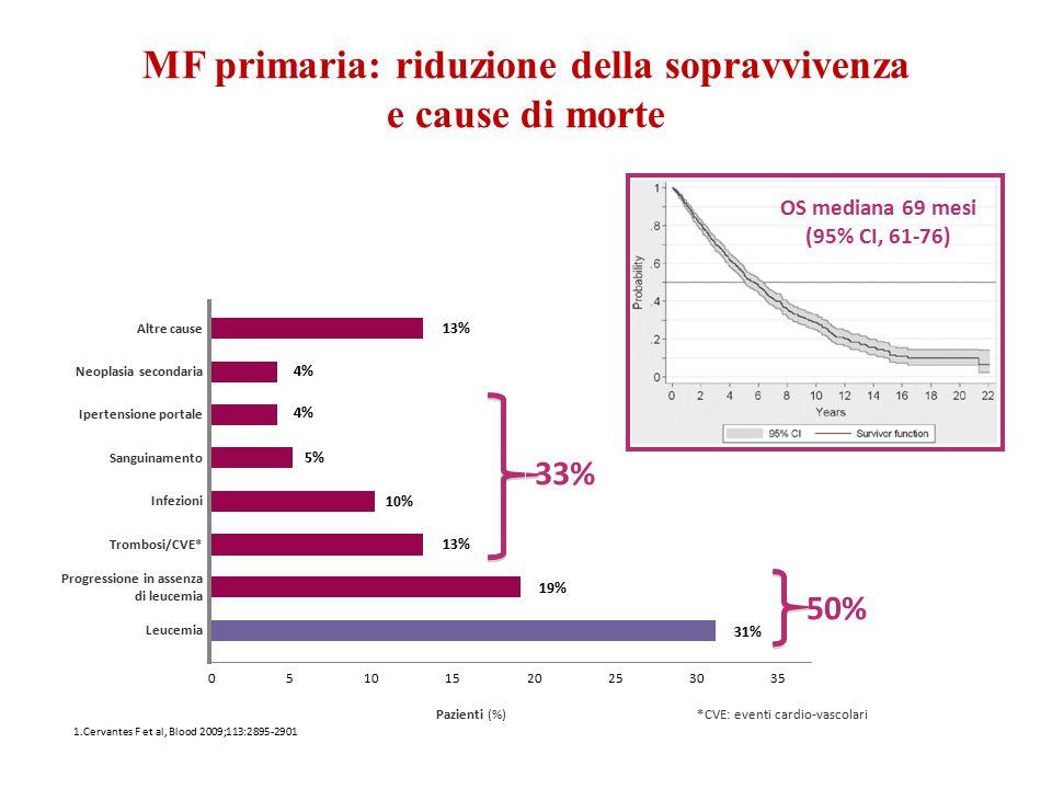 MF primaria: riduzione della sopravvivenza e cause di morte