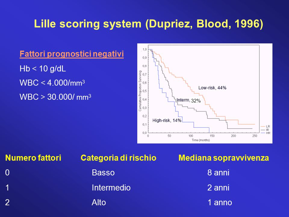 Lille scoring system (Dupriez, Blood, 1996)