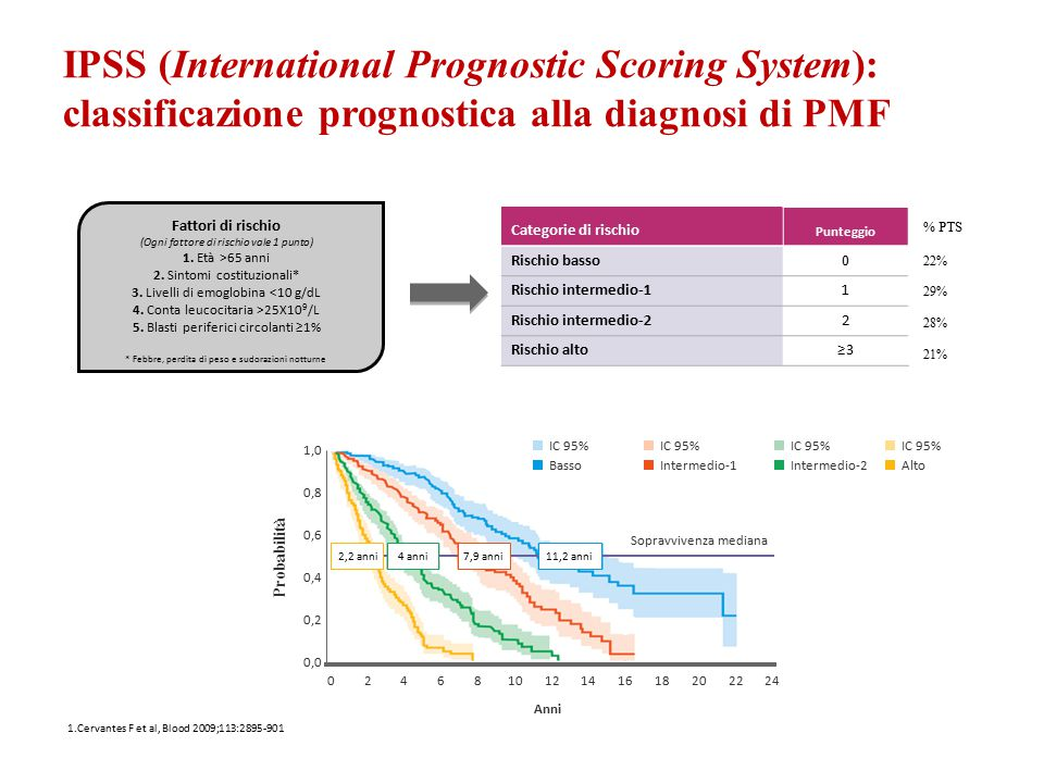 IPSS (International Prognostic Scoring System): classificazione prognostica alla diagnosi di PMF