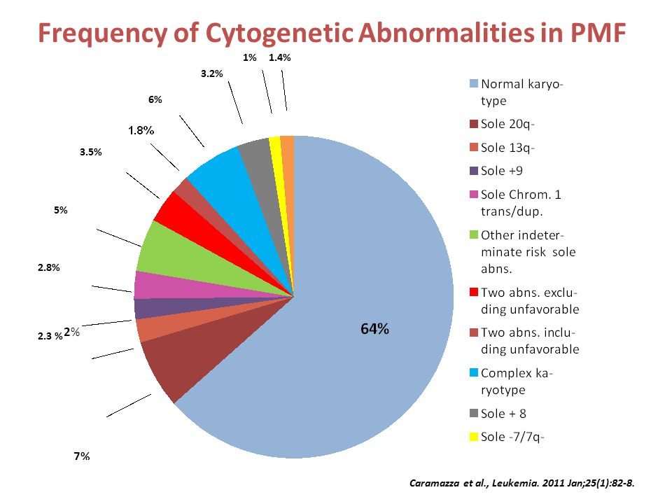 Frequency of Cytogenetic Abnormalities in PMF